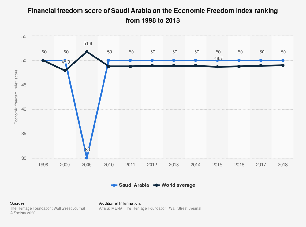 Statistic: Financial freedom score of Saudi Arabia on the Economic Freedom Index ranking from 1998 to 2018 | Statista