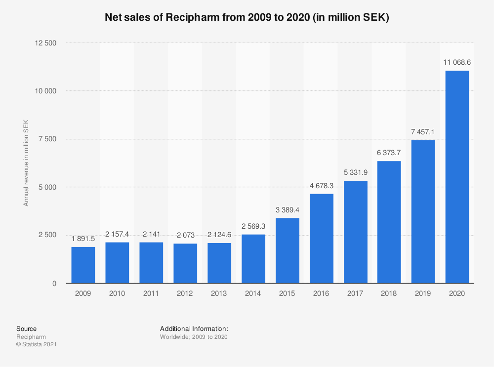 Statistic: Net sales of Recipharm from 2009 to 2020 (in million SEK)  | Statista