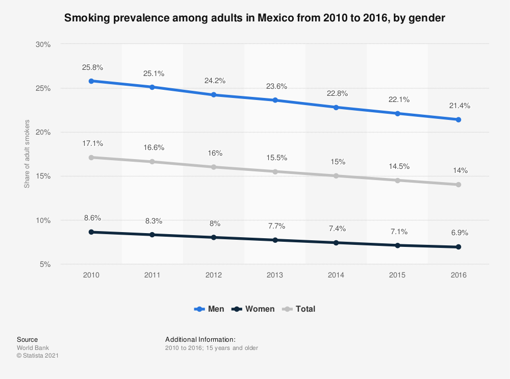 Statistic: Smoking prevalence among adults in Mexico from 2010 to 2016, by gender | Statista