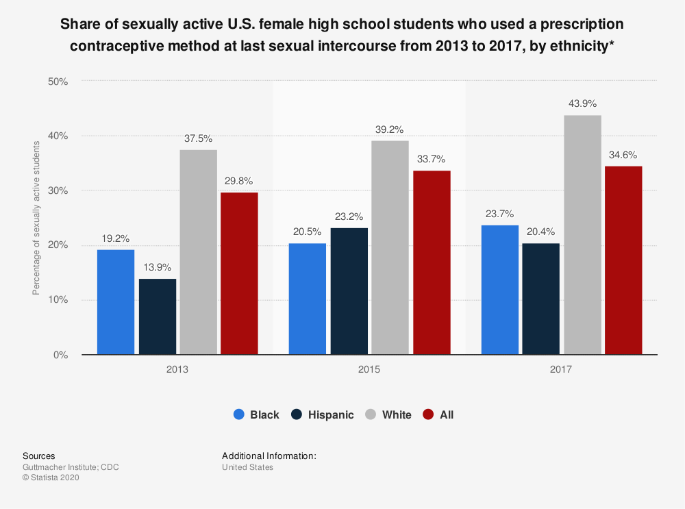 Statistic: Share of sexually active U.S. female high school students who used a prescription contraceptive method at last sexual intercourse from 2013 to 2017, by ethnicity* | Statista