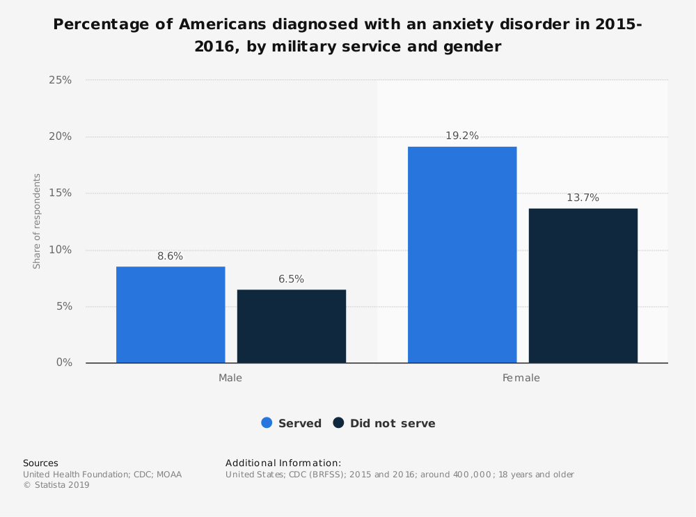 Statistic: Percentage of Americans diagnosed with an anxiety disorder in 2015-2016, by military service and gender | Statista