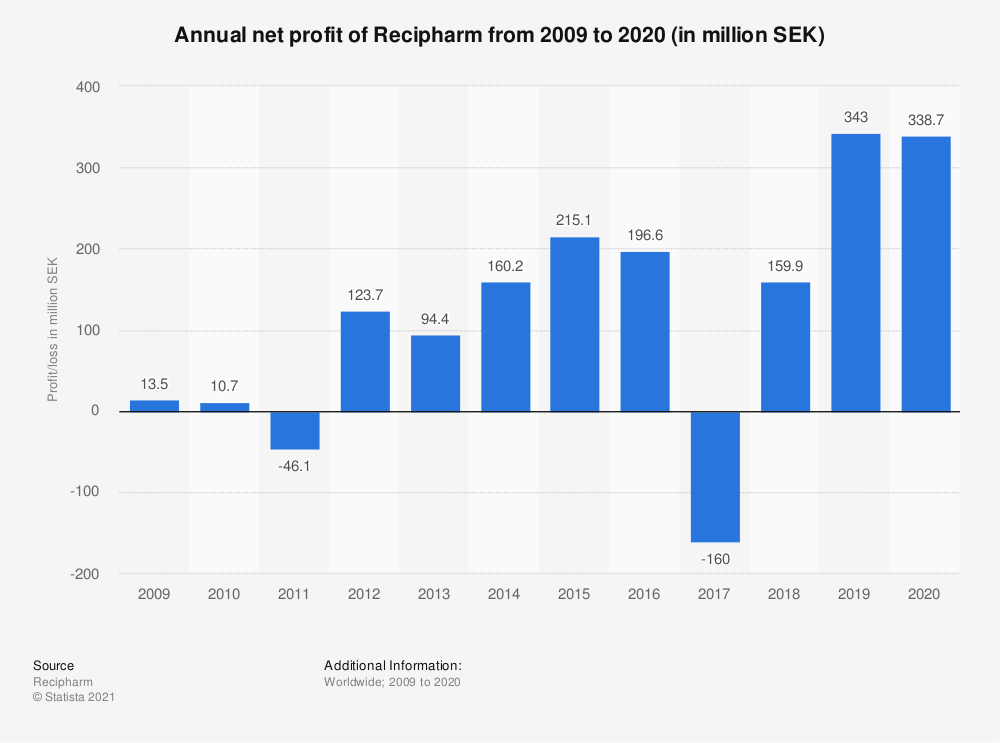 Statistic: Annual net profit of Recipharm from 2009 to 2020 (in million SEK)  | Statista