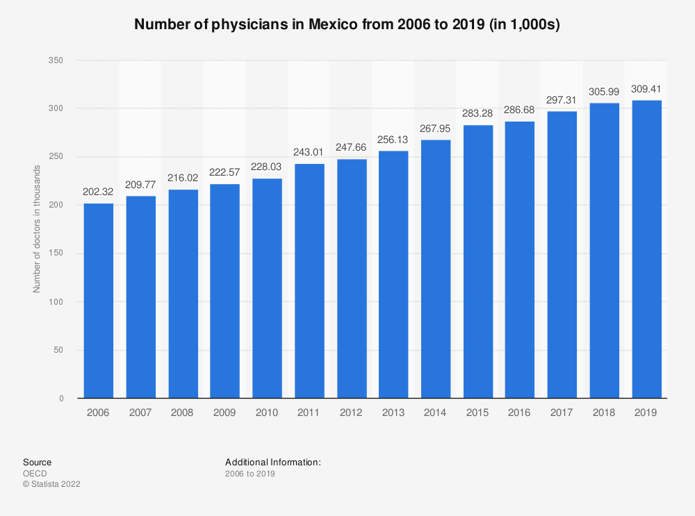 Statistic: Number of physicians in Mexico from 2006 to 2016 (in 1,000s) | Statista