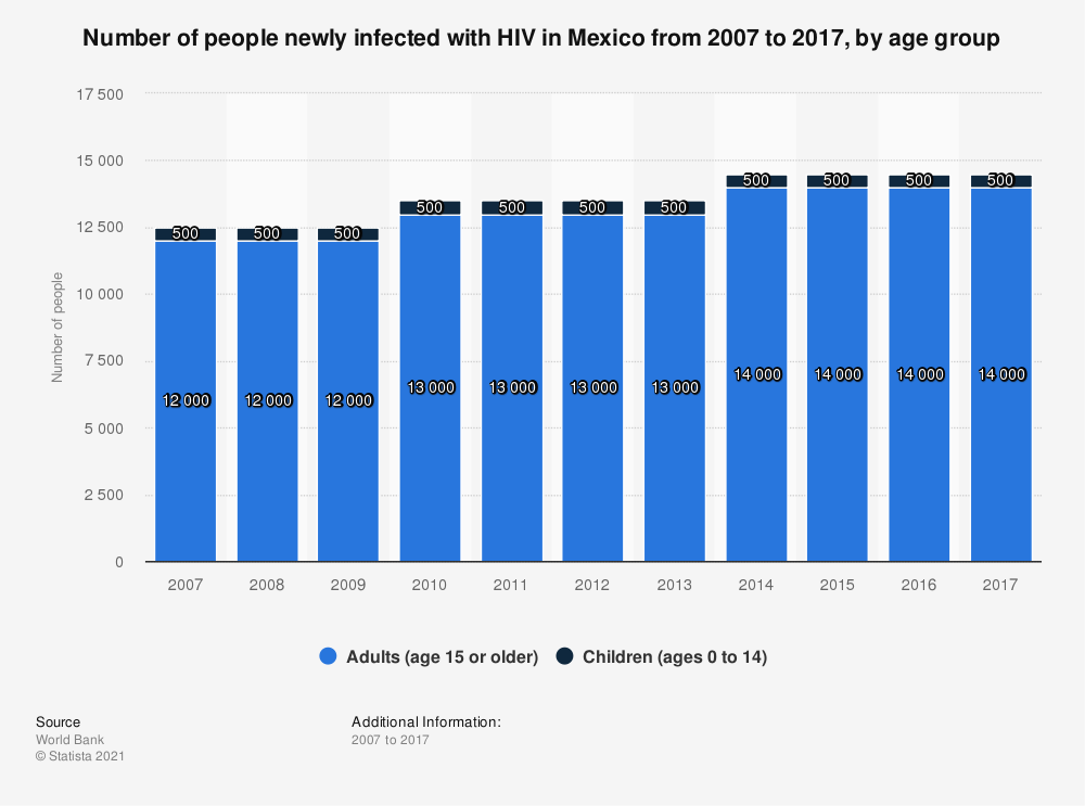 Statistic: Number of people newly infected with HIV in Mexico from 2007 to 2017, by age group | Statista