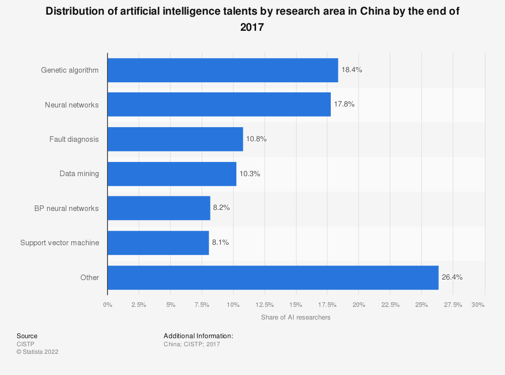 Statistic: Distribution of artificial intelligence talents by research area in China by the end of 2017 | Statista