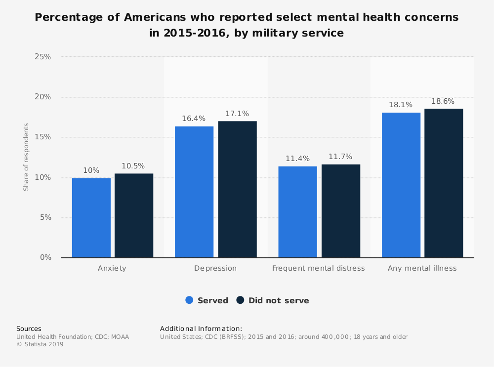 Statistic: Percentage of Americans who reported select mental health concerns in 2015-2016, by military service  | Statista