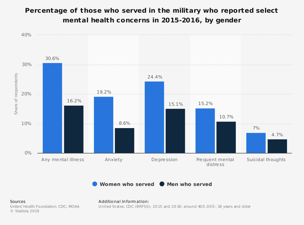 Statistic: Percentage of those who served in the military who reported select mental health concerns in 2015-2016, by gender | Statista