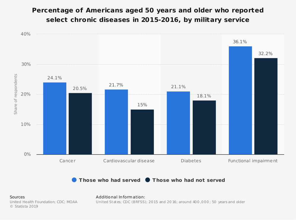 Statistic: Percentage of Americans aged 50 years and older who reported select chronic diseases in 2015-2016, by military service | Statista