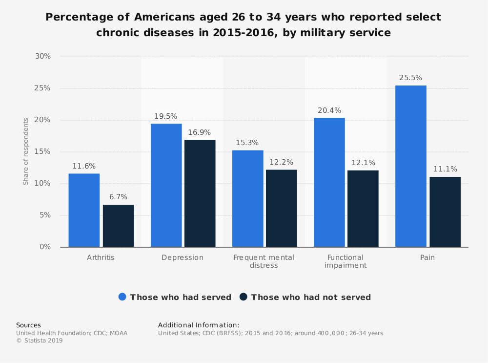 Statistic: Percentage of Americans aged 26 to 34 years who reported select chronic diseases in 2015-2016, by military service | Statista