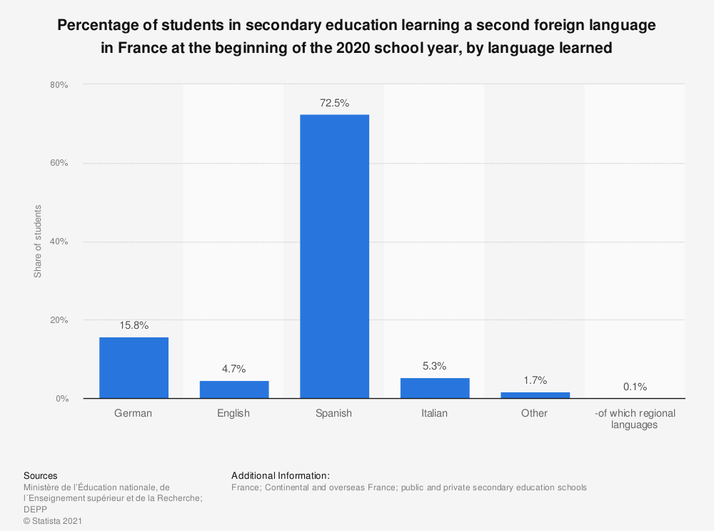 Statistic: Percentage of students in secondary education learning a second foreign language in France at the beginning of the 2017 school year, by language learned  | Statista
