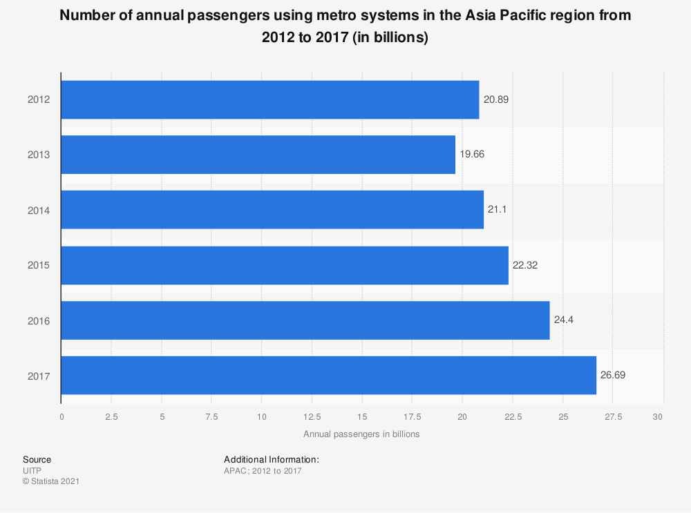 Statistic: Number of annual passengers using metro systems in the Asia-Pacific region from 2012 to 2017 (in billions) | Statista