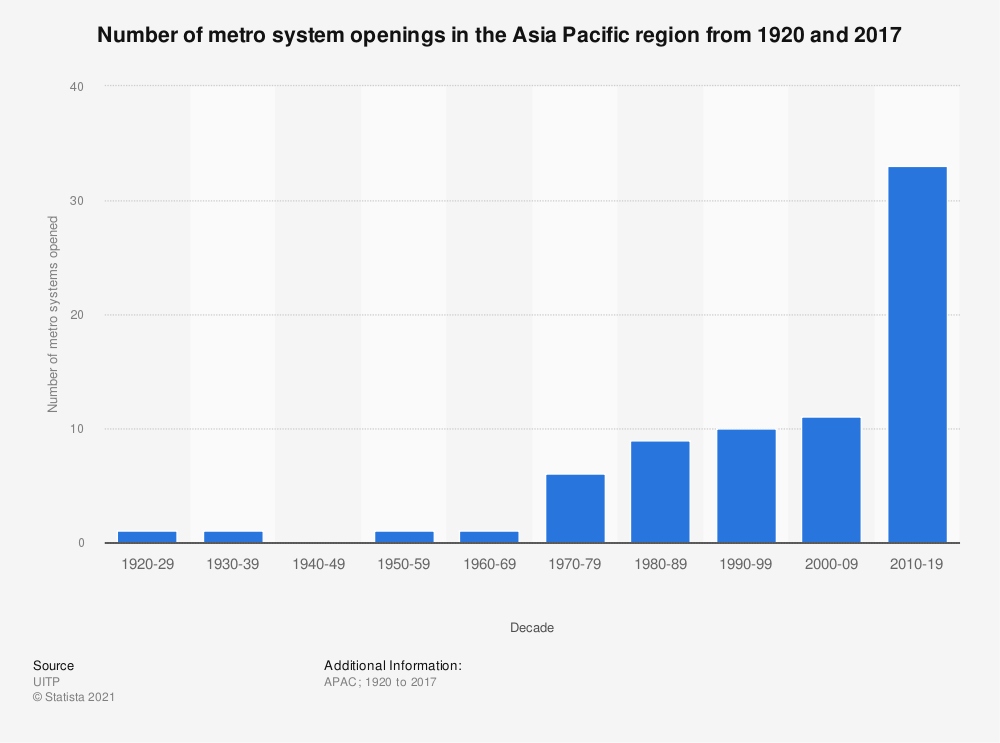 Statistic: Number of metro system openings in the Asia-Pacific region from 1920 and 2017 | Statista