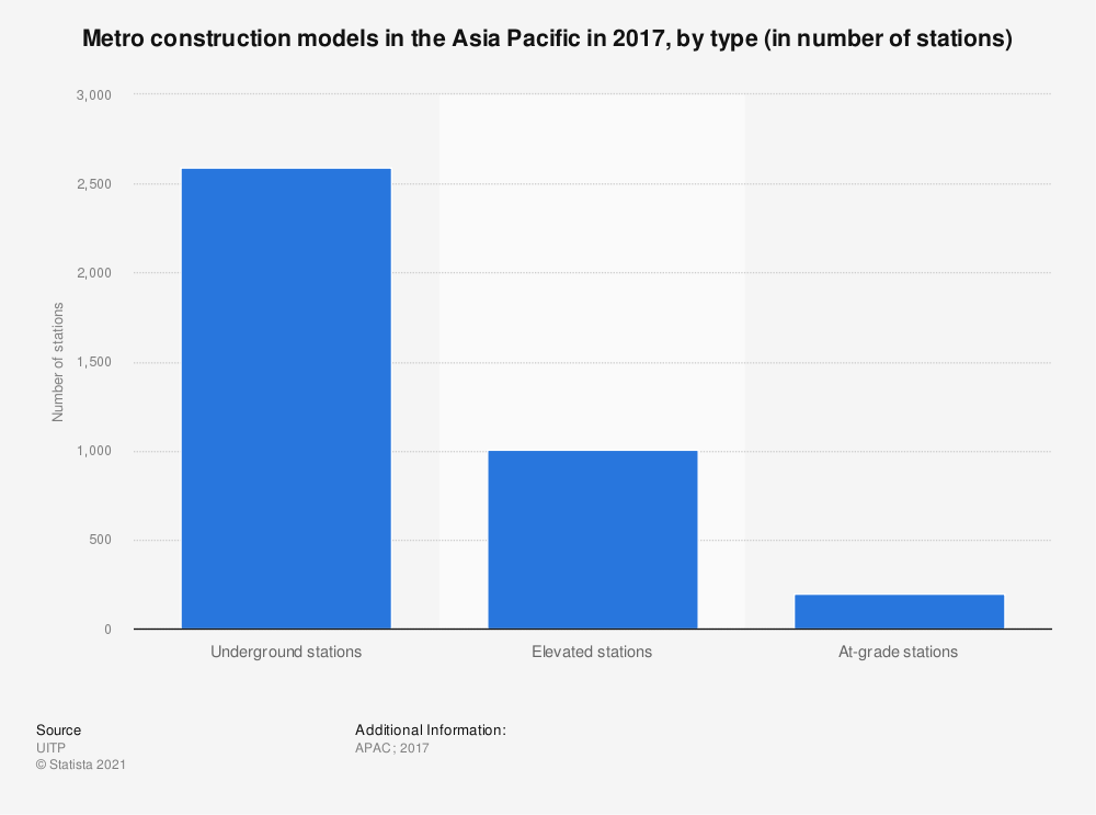 Statistic: Metro construction models in the Asia-Pacific in 2017, by type (in number of stations) | Statista