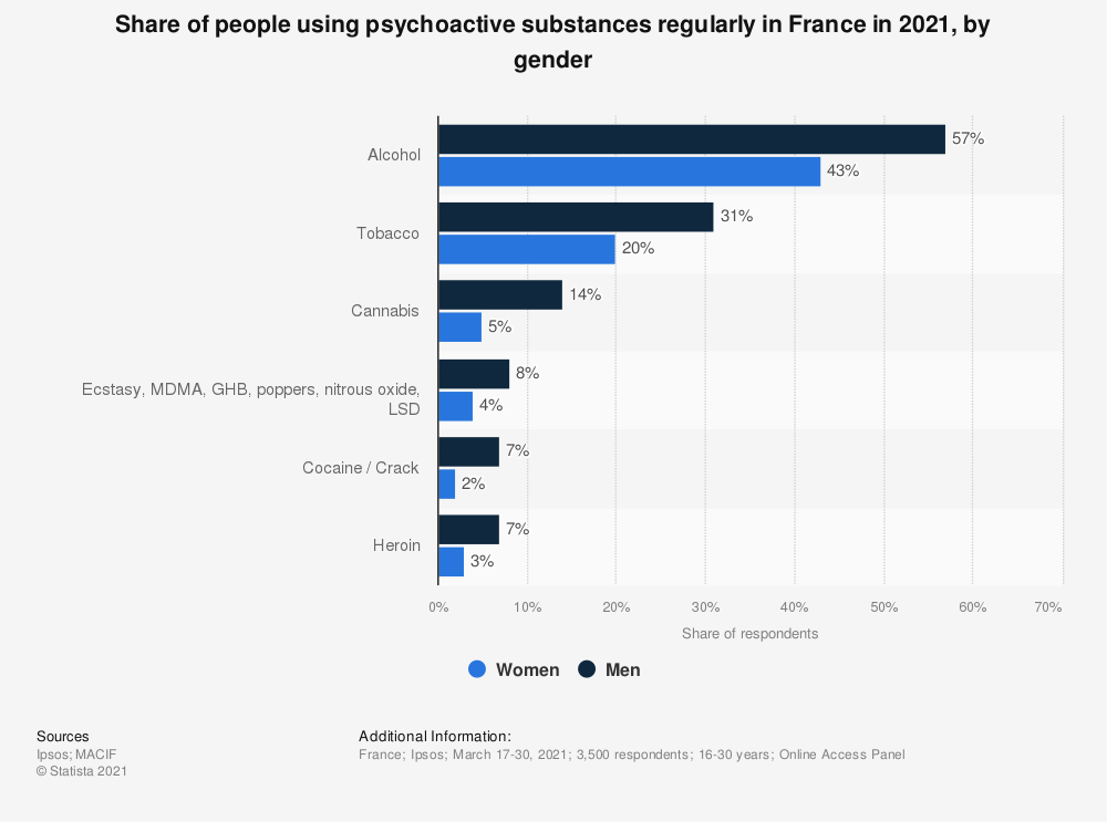 Statistic: Percentage of individuals aged 18-64 years old who have experimented illicit psychoactive substances in France in 2017, by gender | Statista