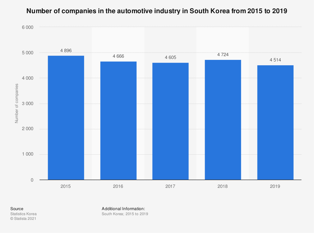 Statistic: Number of companies in the automotive industry in South Korea from 2015 to 2018 | Statista