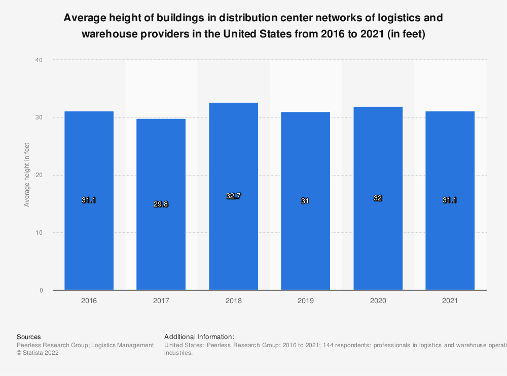 Statistic: Average height of buildings in distribution center networks of logistics and warehouse providers in the United States from 2016 to 2020 (in feet) | Statista