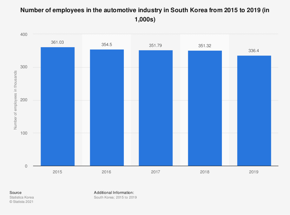 Statistic: Number of employees in the automotive industry in South Korea from 2015 to 2018 (in 1,000s) | Statista