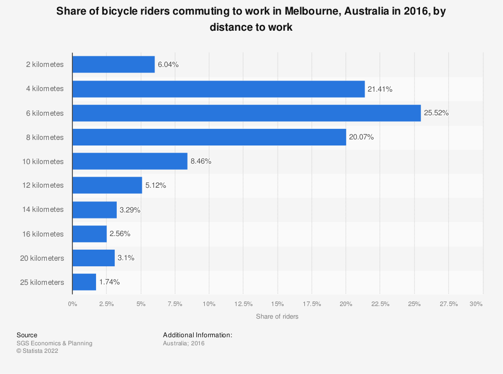 Statistic: Share of bicycle riders commuting to work in Melbourne, Australia in 2016, by distance to work    Statista