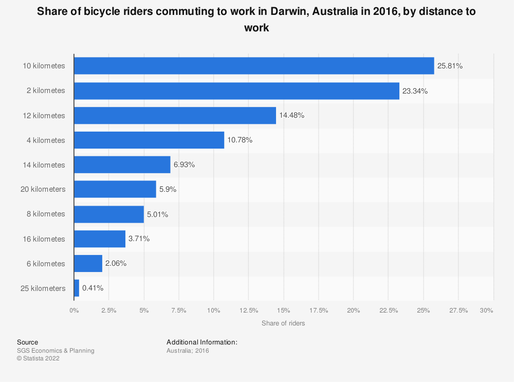 Statistic: Share of bicycle riders commuting to work in Darwin, Australia in 2016, by distance to work  | Statista