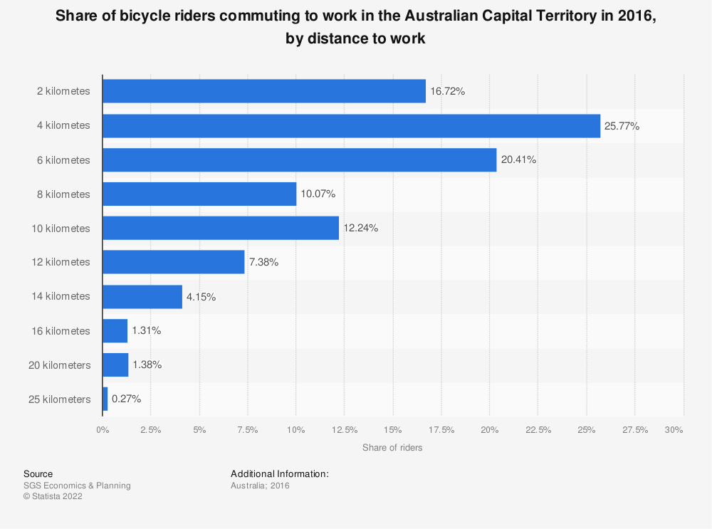 Statistic: Share of bicycle riders commuting to work in the Australian Capital Territory in 2016, by distance to work  | Statista