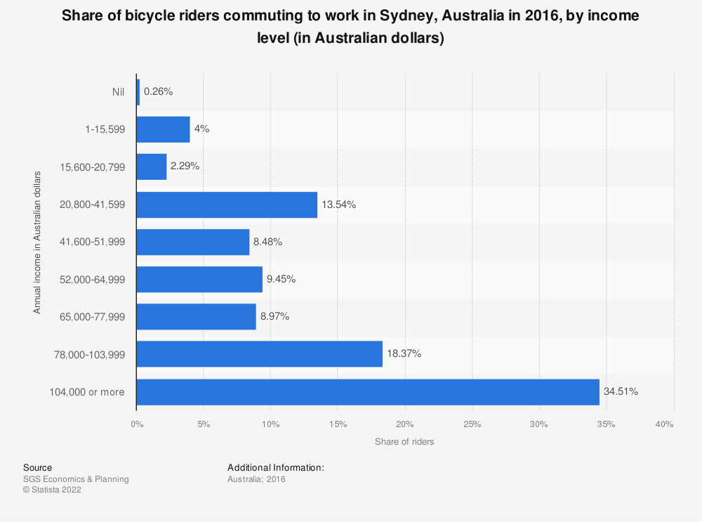 Statistic: Share of bicycle riders commuting to work in Sydney, Australia in 2016, by income level (in Australian dollars) | Statista