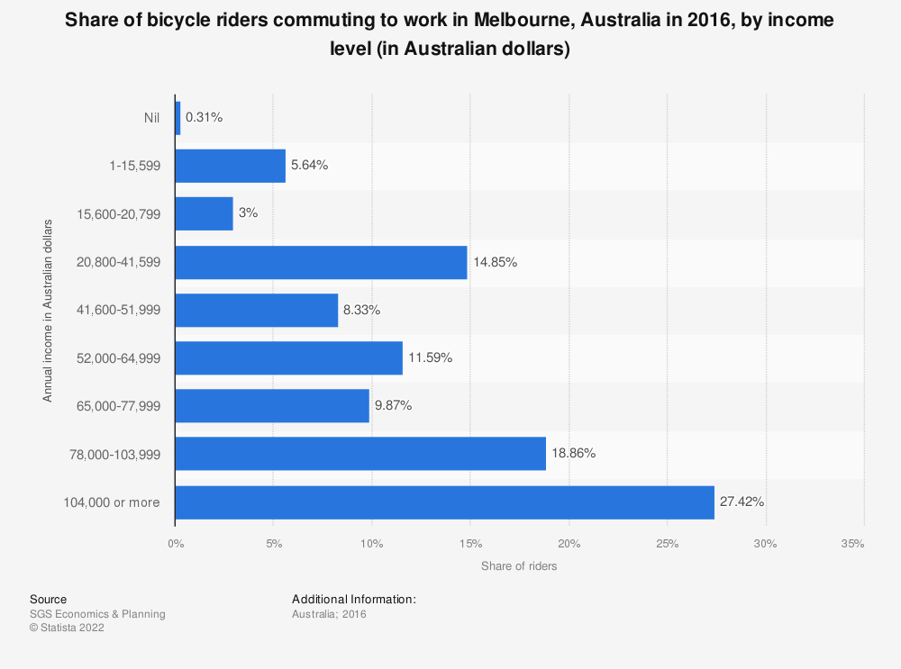 Statistic: Share of bicycle riders commuting to work in Melbourne, Australia in 2016, by income level (in Australian dollars) | Statista