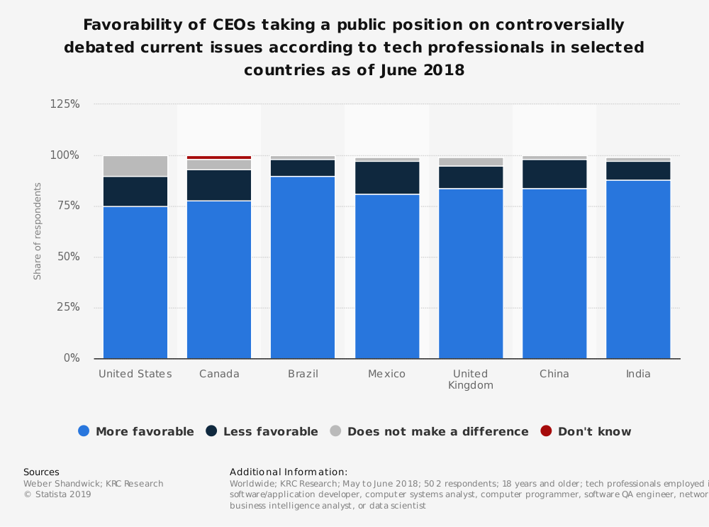 Statistic: Favorability of CEOs taking a public position on controversially debated current issues according to tech professionals in selected countries as of June 2018 | Statista
