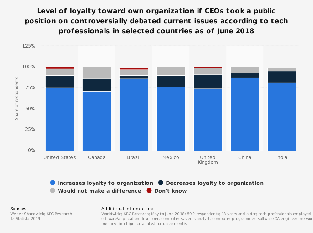 Statistic: Level of loyalty toward own organization if CEOs took a public position on controversially debated current issues according to tech professionals in selected countries as of June 2018 | Statista