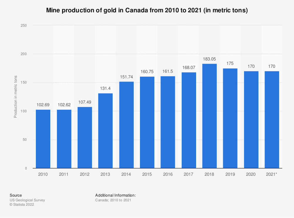Statistic: Gold mine production in Canada from 2009 to 2016 (in kilograms) | Statista