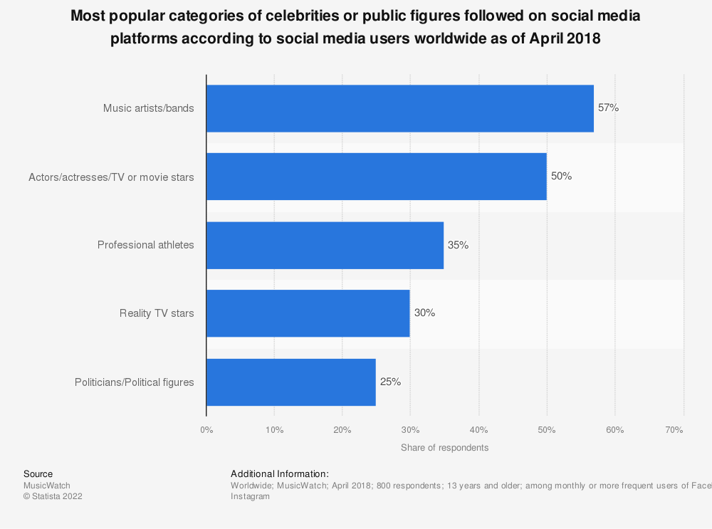 Statistic: Most popular categories of celebrities or public figures followed on social media platforms according to social media users worldwide as of April 2018 | Statista