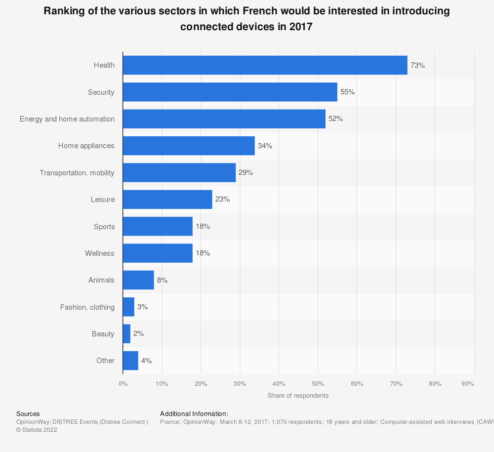 Statistic: Ranking of the various sectors in which French would be interested in introducing connected devices in 2017 | Statista