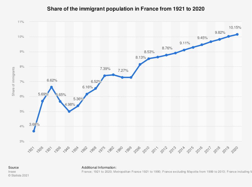 Statistic: Share of the immigrant population in France from 1921 to 2015 | Statista
