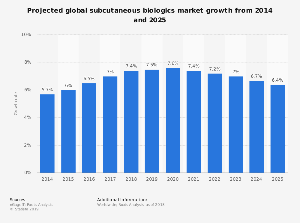 Statistic: Projected global subcutaneous biologics market growth from 2014 and 2025 | Statista