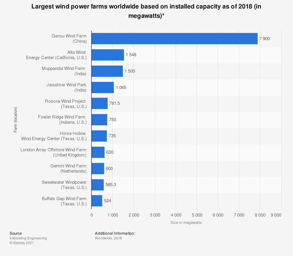 Statistic: Largest wind power farms worldwide based on installed capacity as of 2018 (in megawatts)* | Statista