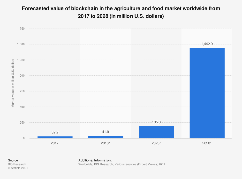 Statistic: Forecasted value of blockchain in the agriculture and food market worldwide from 2017 to 2028 (in million U.S. dollars) | Statista