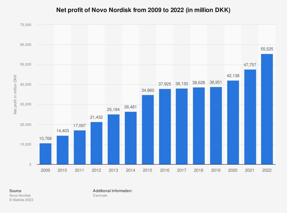 Statistic: Net profit of Novo Nordisk from 2009 to 2020 (in million DKK)  | Statista
