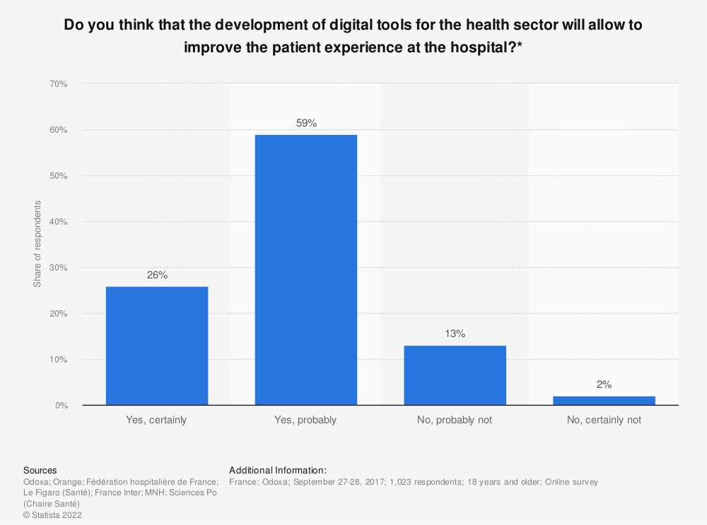 Statistic: Do you think that the development of digital tools for the health sector will allow to improve the patient experience at the hospital?* | Statista