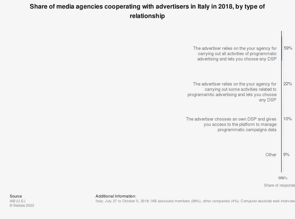 Statistic: Share of media agencies cooperating with advertisers in Italy in 2018, by type of relationship | Statista