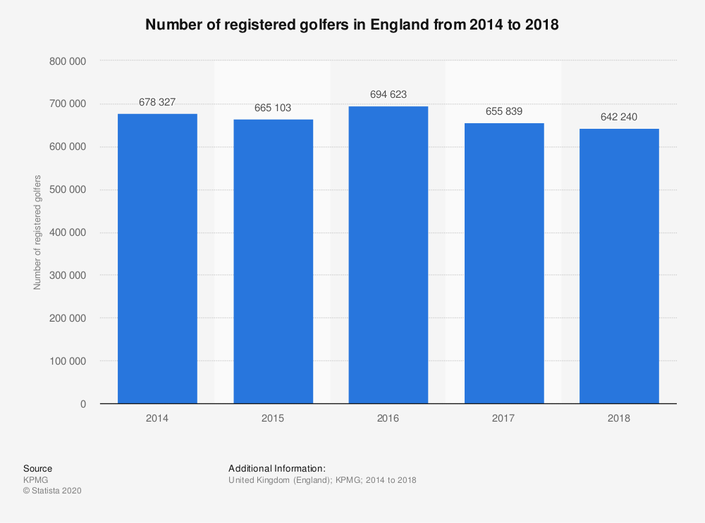 Statistic: Number of registered golfers in England from 2014 to 2018 | Statista