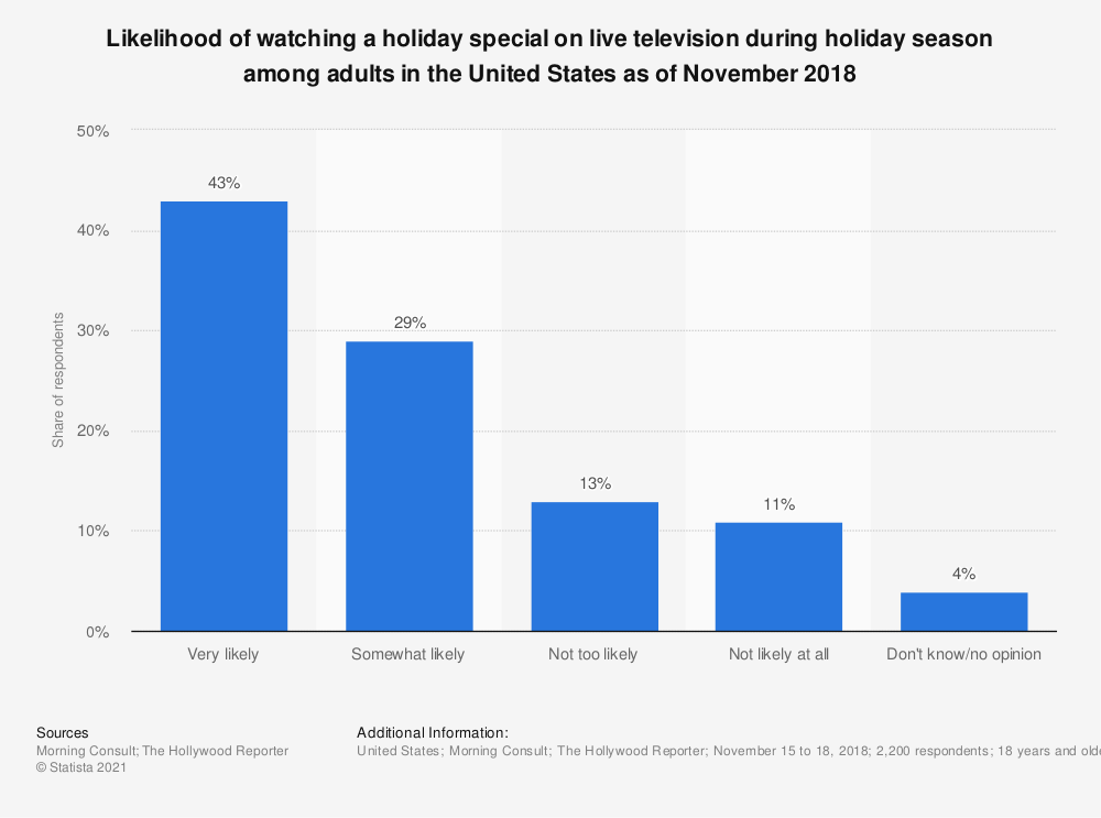 Statistic: Likelihood of watching a holiday special on live television during holiday season among adults in the United States as of November 2018 | Statista