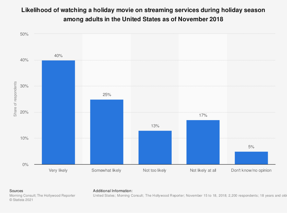 Statistic: Likelihood of watching a holiday movie on streaming services during holiday season among adults in the United States as of November 2018 | Statista