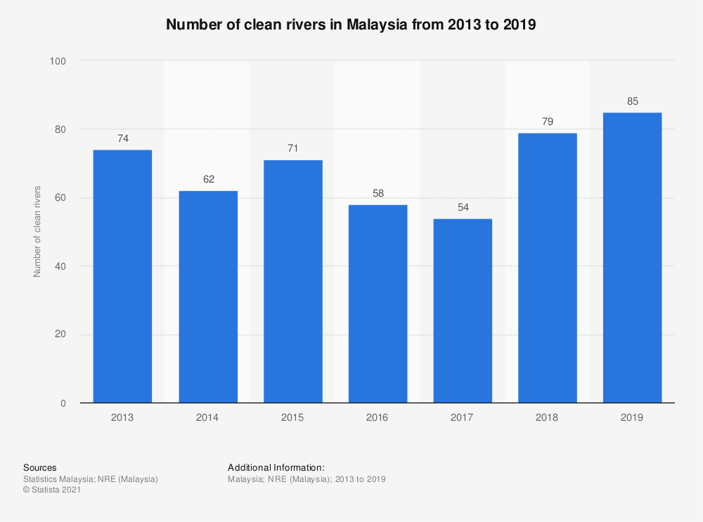 Statistic: Number of clean rivers in Malaysia from 2013 to 2018 | Statista