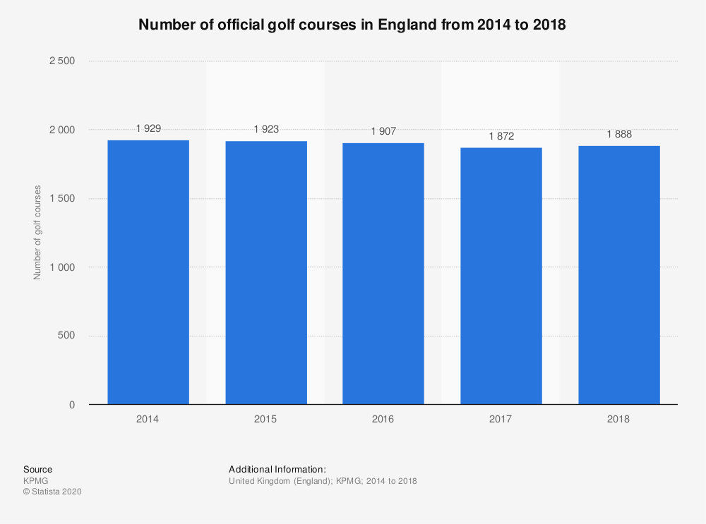 Statistic: Number of official golf courses in England from 2014 to 2017  | Statista