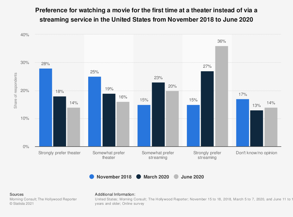 Statistic: Preference for watching a movie for the first time at a theater instead of via a streaming service in the United States as of November 2018 | Statista