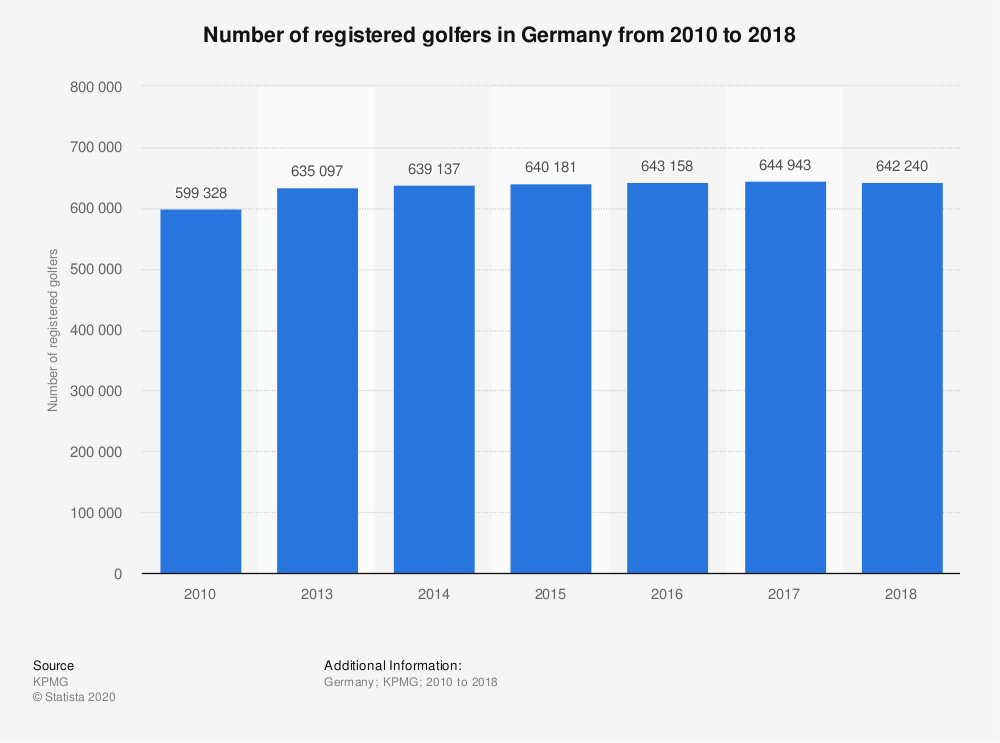 Statistic: Number of registered golfers in Germany from 2010 to 2018 | Statista