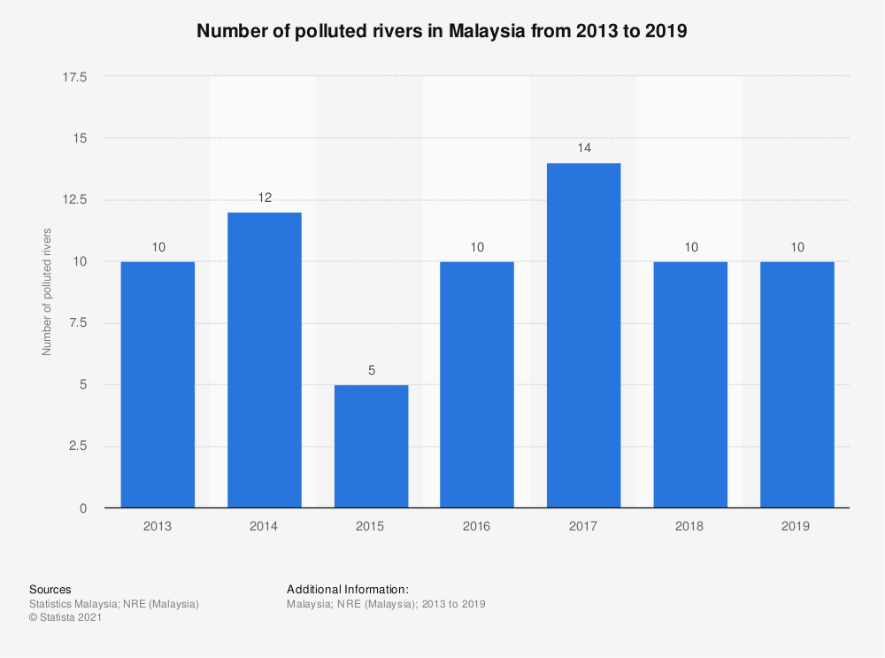 Statistic: Number of polluted rivers in Malaysia from 2013 to 2018 | Statista