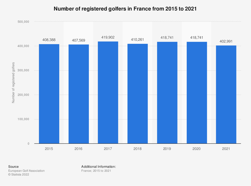Statistic: Number of registered golfers in France from 2010 to 2017  | Statista