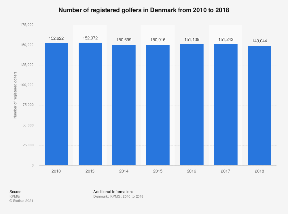 Statistic: Number of registered golfers in Denmark from 2010 to 2018 | Statista