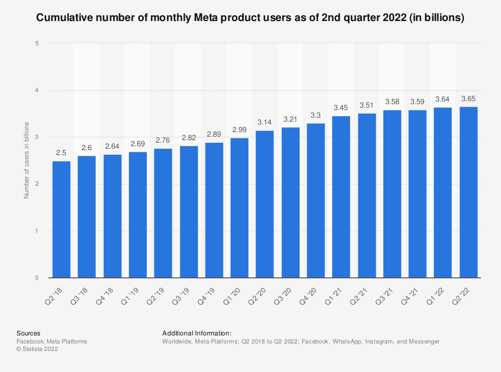 Statistic: Cumulative number of monthly Facebook product users as of 1st quarter 2020 (in billions) | Statista