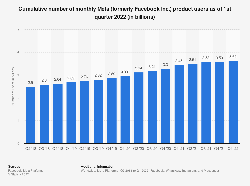 Statistic: Cumulative number of monthly Facebook product users as of 3rd quarter 2019 (in billions) | Statista